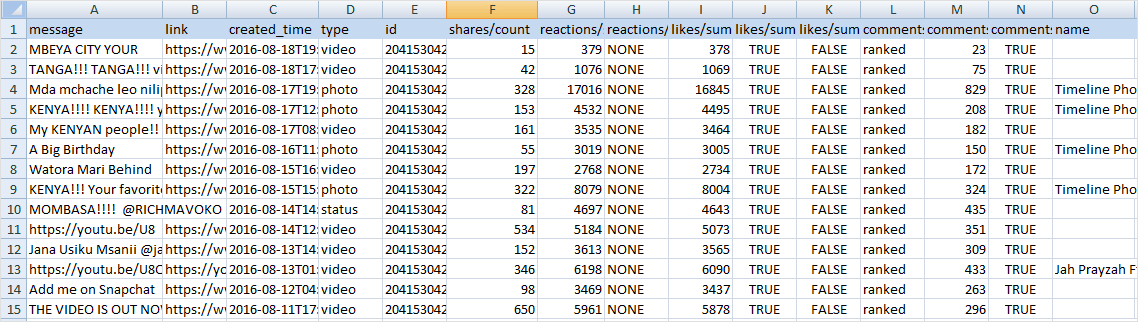 How to Scrape Facebook Page Posts Data to Excel (Spy Competitor