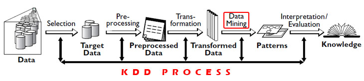 Difference between Data Mining and KDD