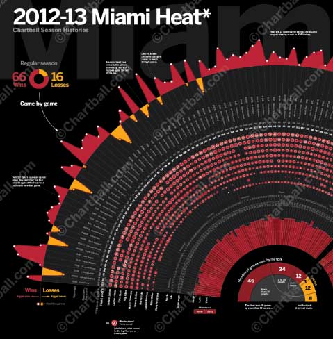 data journalism example Pro Basketball Season Histories