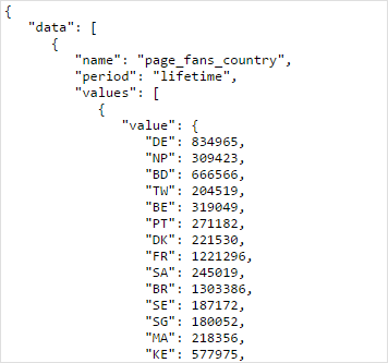 facebook page likes history by country json